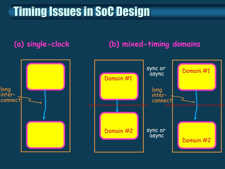 Timing issues in soc design