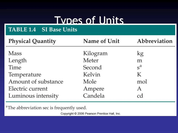 Types of Units