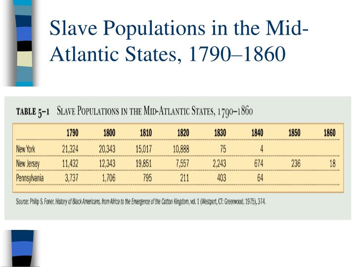 Slave Populations in the Mid-Atlantic States, 1790–1860