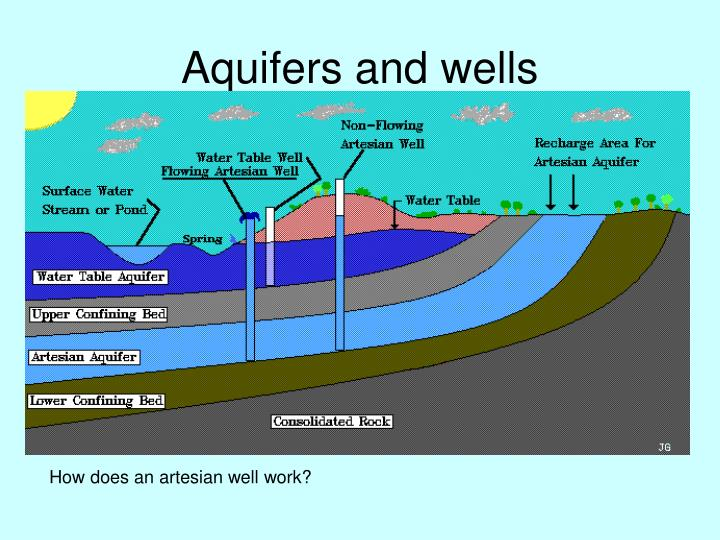 Aquifers and wells