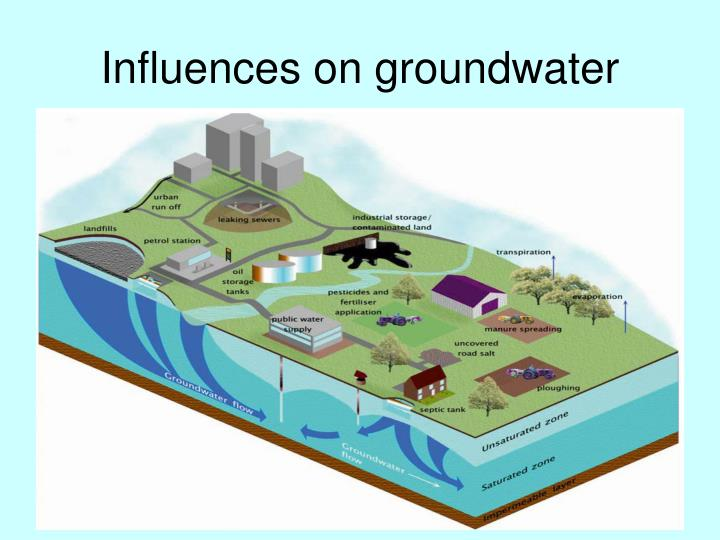 Influences on groundwater