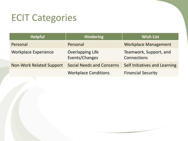 ECIT Categories