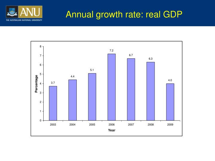 Annual growth rate: real GDP