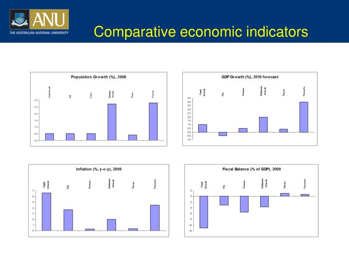 Comparative economic indicators