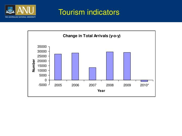 Tourism indicators