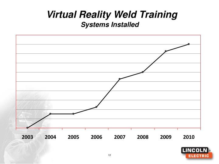Virtual Reality Weld Training