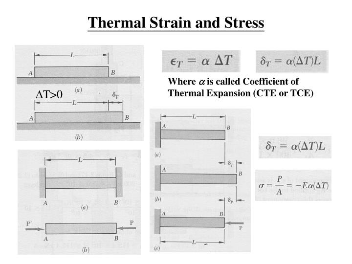 Thermal Strain and Stress