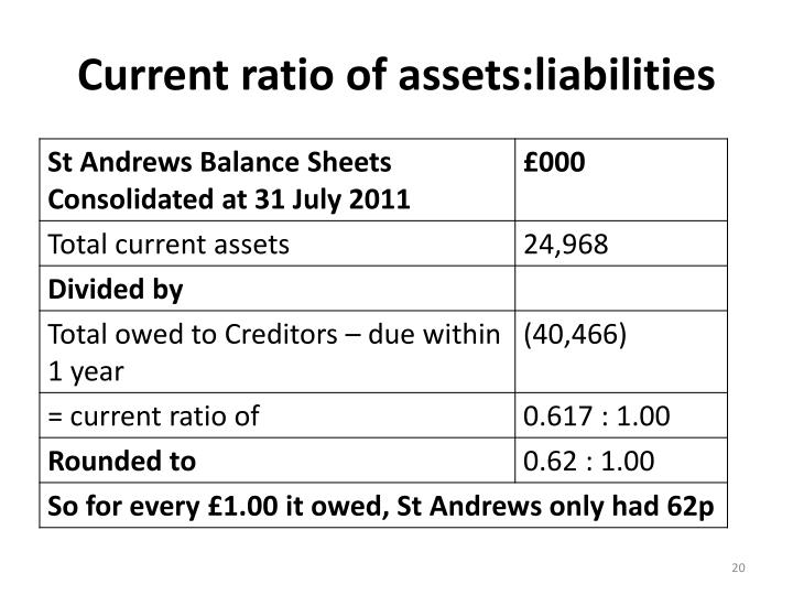 Current ratio of assets:liabilities