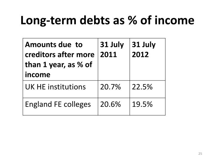 Long-term debts as % of income