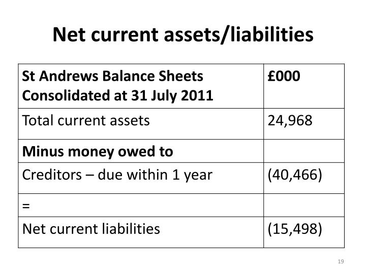 Net current assets/liabilities
