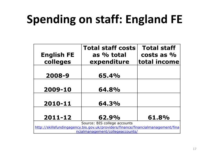 Spending on staff: England FE