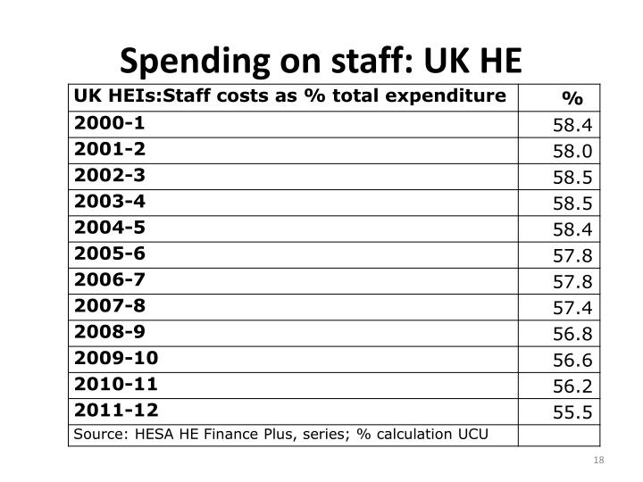 Spending on staff: UK HE