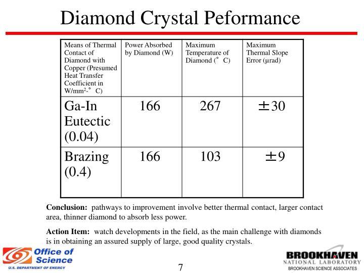 Diamond Crystal Peformance
