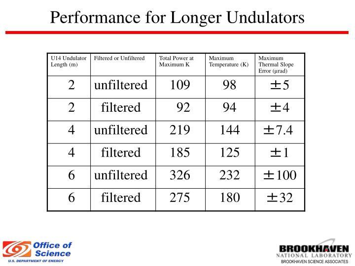 Performance for Longer Undulators