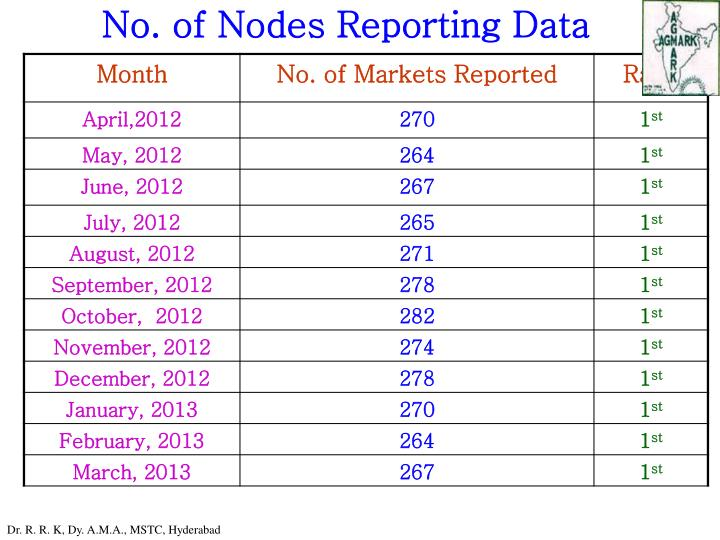 No. of Nodes Reporting Data