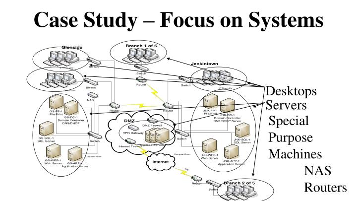 Case Study – Focus on Systems