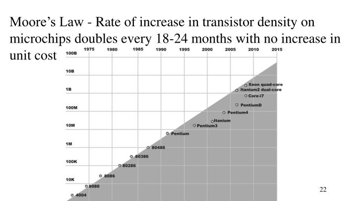 Moore's Law - Rate of increase in transistor density on microchips doubles every 18-24 months with no increase in unit cost