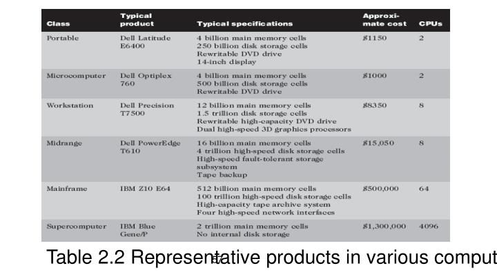 Table 2.2 Representative products in various computer classes (2009)