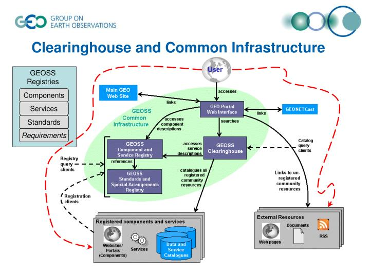 Clearinghouse and Common Infrastructure