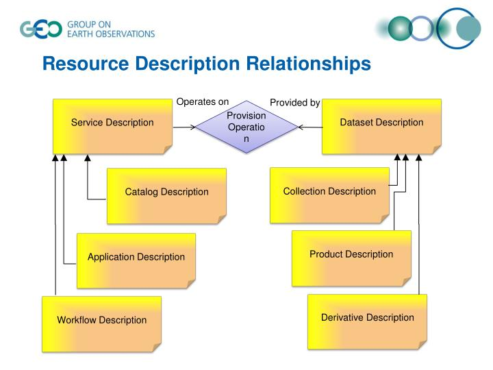 Resource Description Relationships