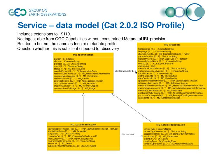 Service – data model (Cat 2.0.2 ISO Profile)
