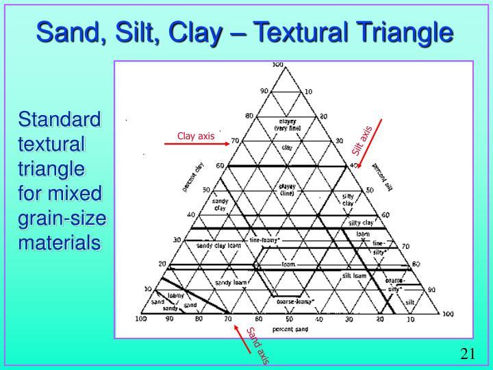 Sand, Silt, Clay – Textural Triangle