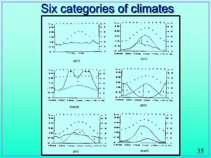 Six categories of climates