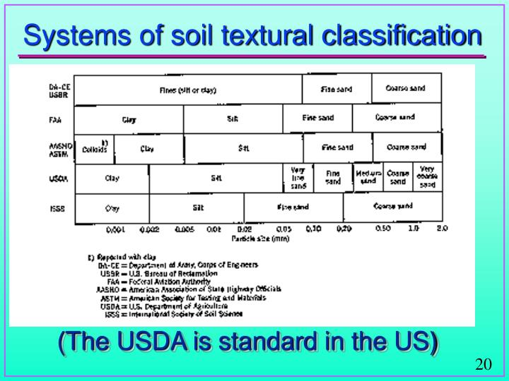 Systems of soil textural classification