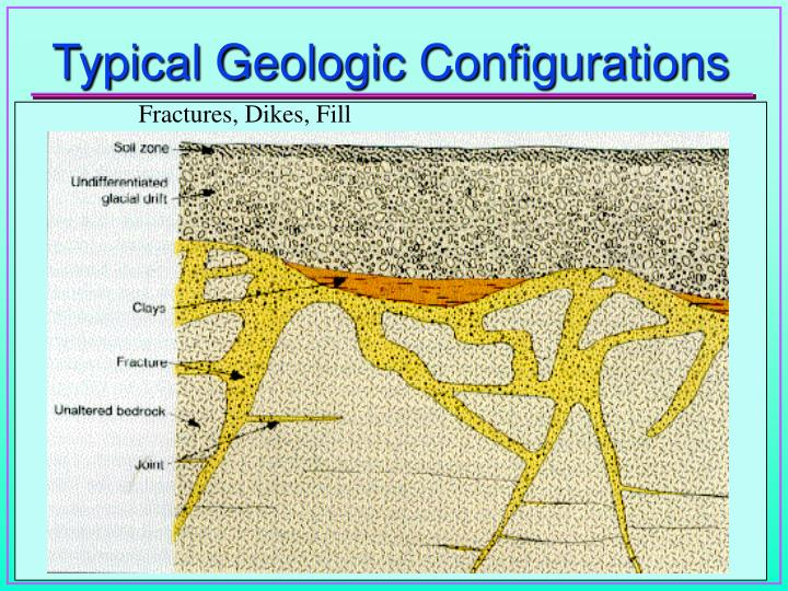 Typical Geologic Configurations