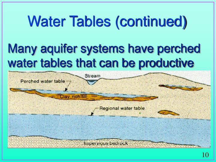 Water Tables (continued)