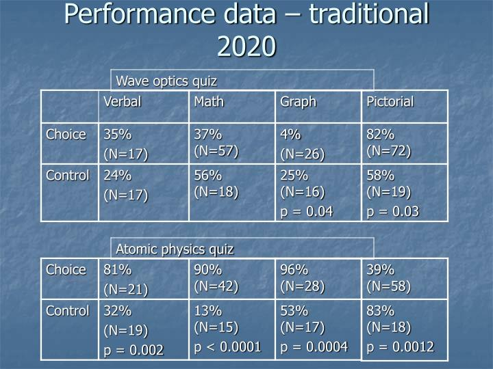 Performance data – traditional 2020