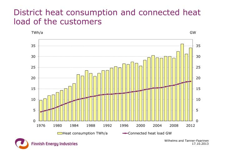 District heat consumption and connected heat load of the customers