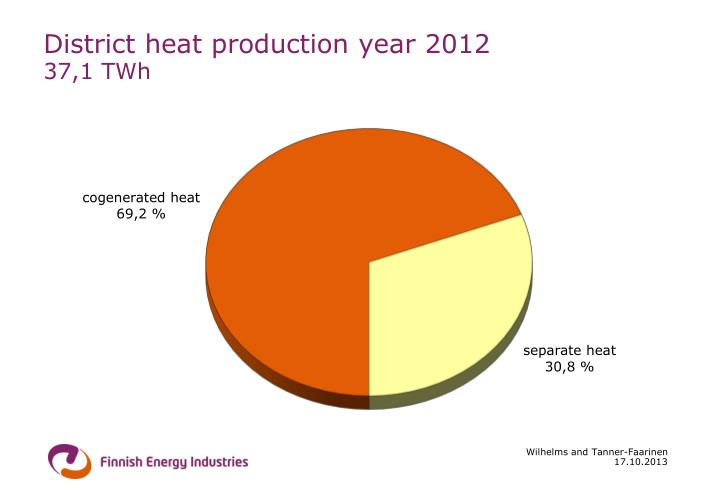 District heat production year 2012