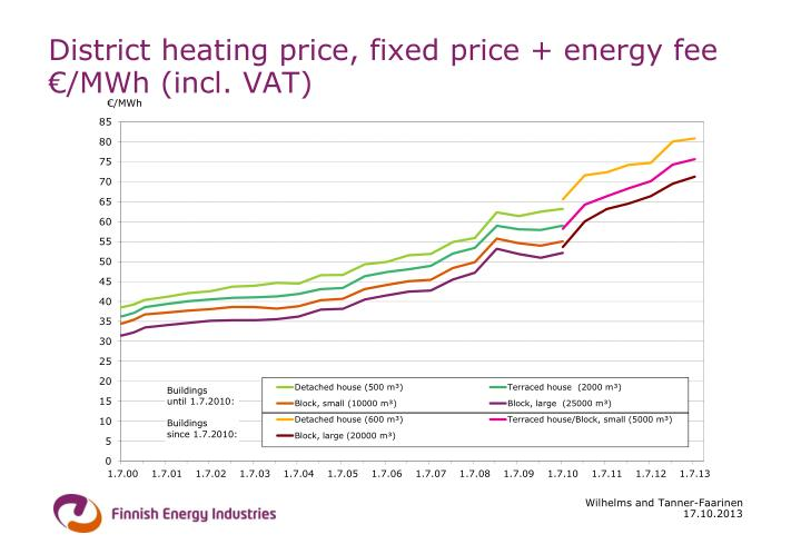District heating price, fixed price + energy fee