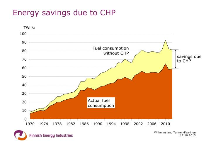 Energy savings due to CHP