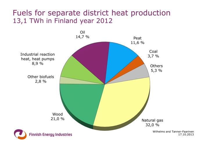 Fuels for separate district heat production