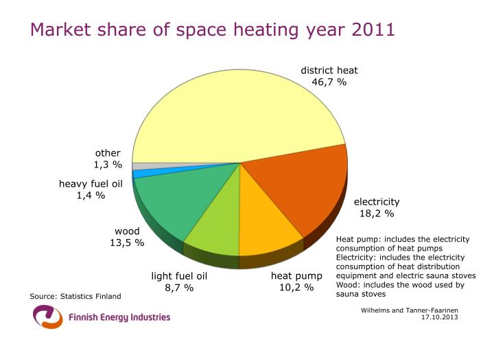 Market share of space heating year 2011