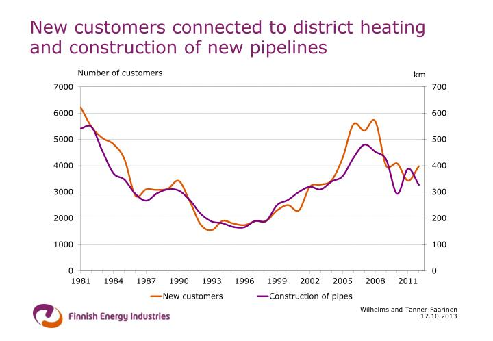 New customers connected to district heating and construction of new pipelines