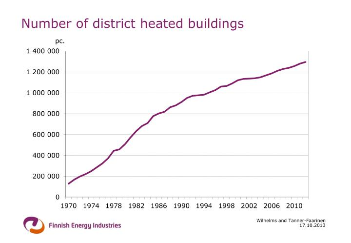 Number of district heated buildings