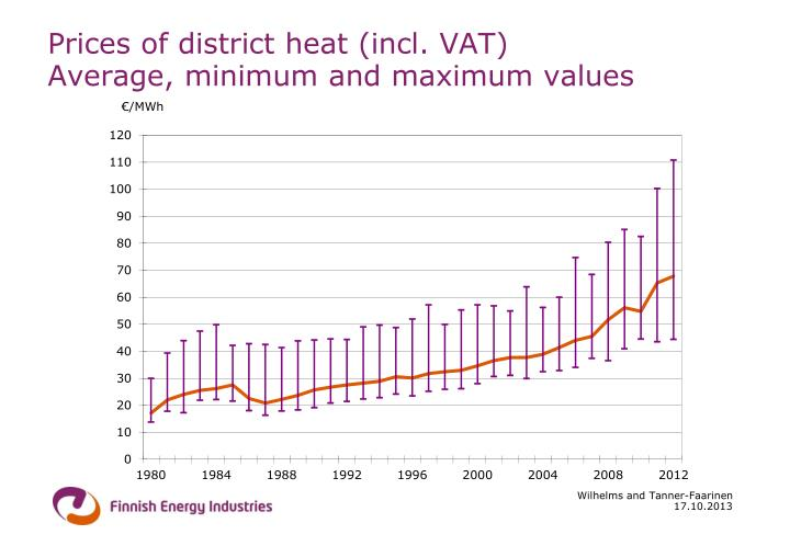 Prices of district heat (incl. VAT)
