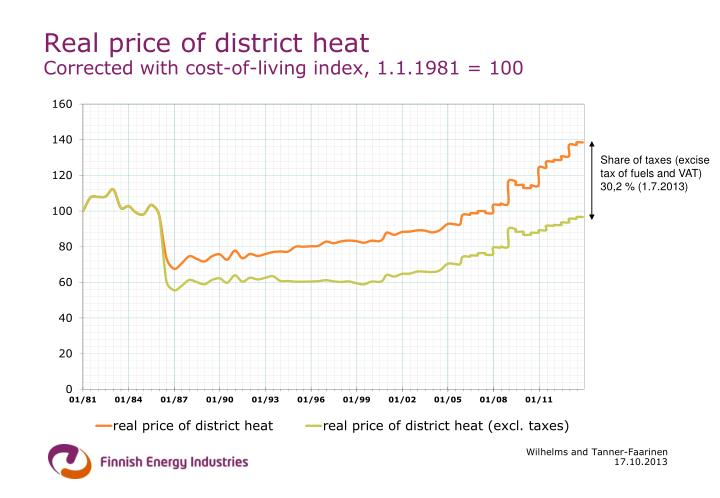 Real price of district heat