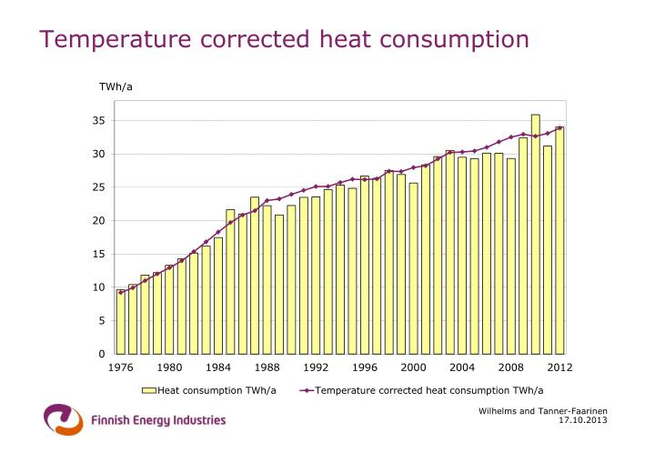 Temperature corrected heat consumption