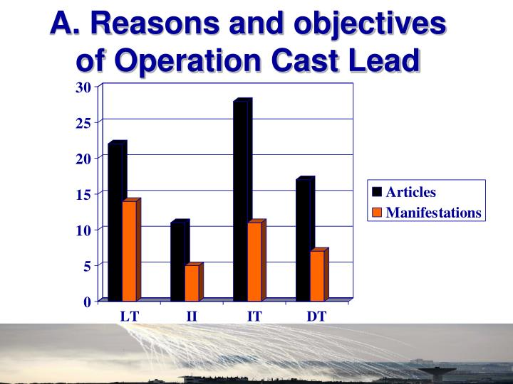 A. Reasons and objectives of Operation Cast Lead