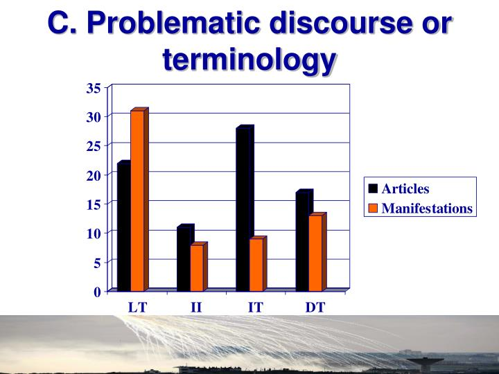 C. Problematic discourse or terminology