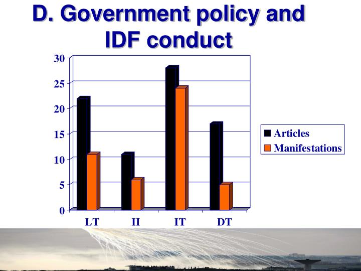 D. Government policy and IDF conduct