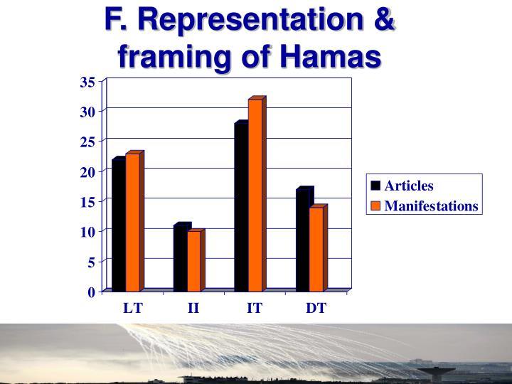 F. Representation & framing of Hamas