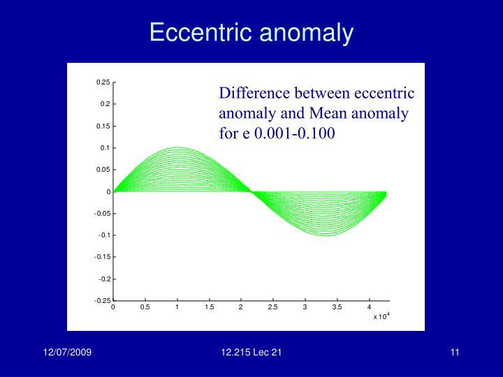 Eccentric anomaly