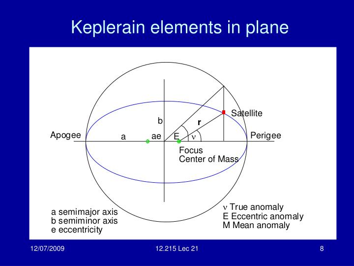 Keplerain elements in plane