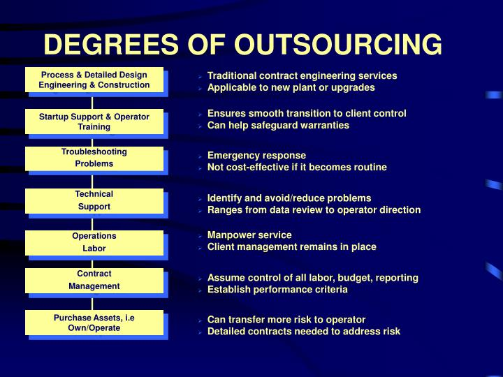DEGREES OF OUTSOURCING