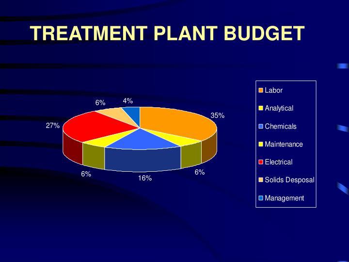 TREATMENT PLANT BUDGET